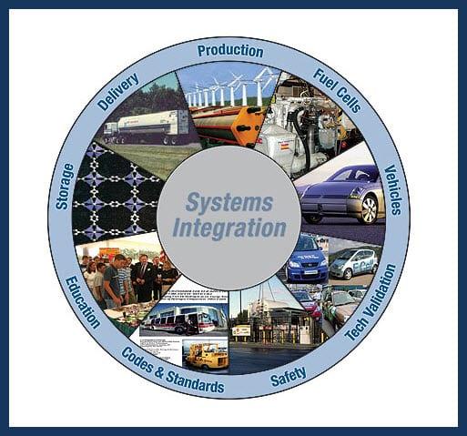 Hydrogen Based Economy