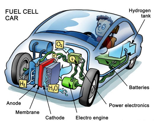 How a Hydrogen Fuel Cell Car Works