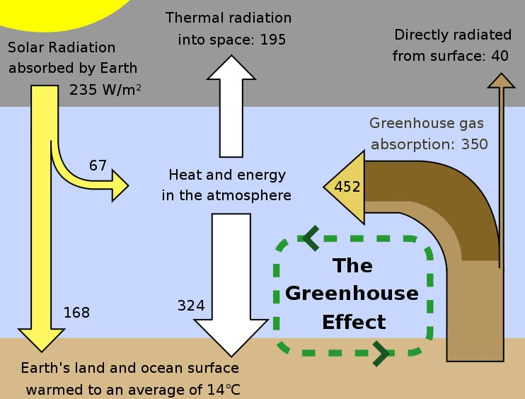 hydrogen fuel The Greenhouse Effect Explained