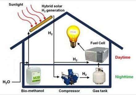 hybrid hydrogen-solar power system