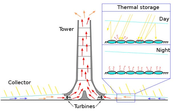 How a Solar Tower Works