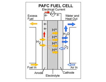 Researchers experiment with phosphoric acid to make more efficient fuel cells