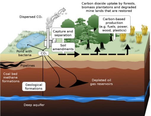 Example of Carbon Capture Schematic from Wikipedia