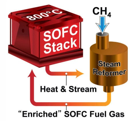 solid oxide fuel cell system