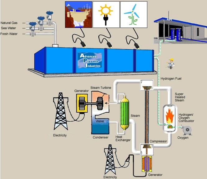 Low-Cost Hydrogen Gas Production from Natural Gas, Freshwater, and Seawater