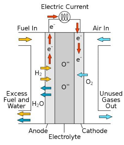 Solid oxide fuel cells scheme