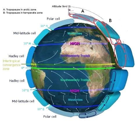 atmospheric wind energy