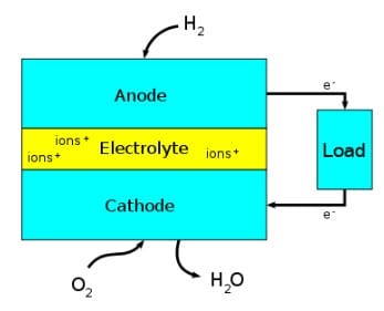 Diagram of a Fuel Cell Block - Image credit Wikipedia