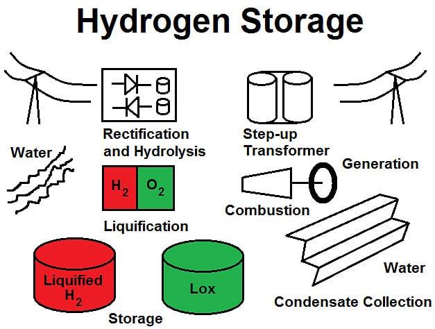 Hydrogen Fuel Storage Process