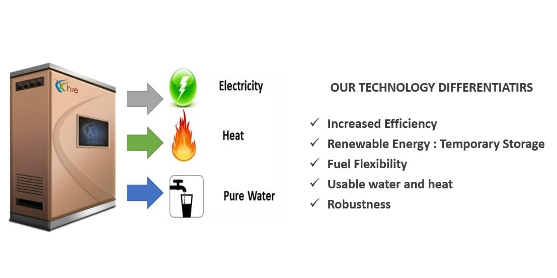 Solid Oxide Fuel Cell Technology - h2e CHP system and SOFC tech