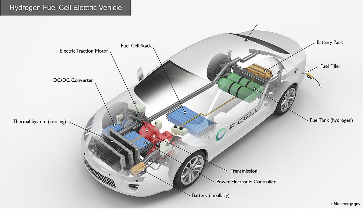 hydrogen cars motor and tank safety
