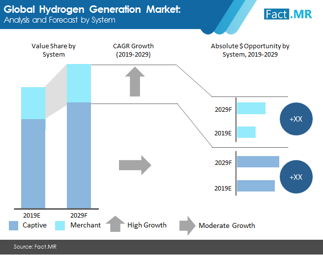 Hydrogen Generation Market Suffers Massive Losses