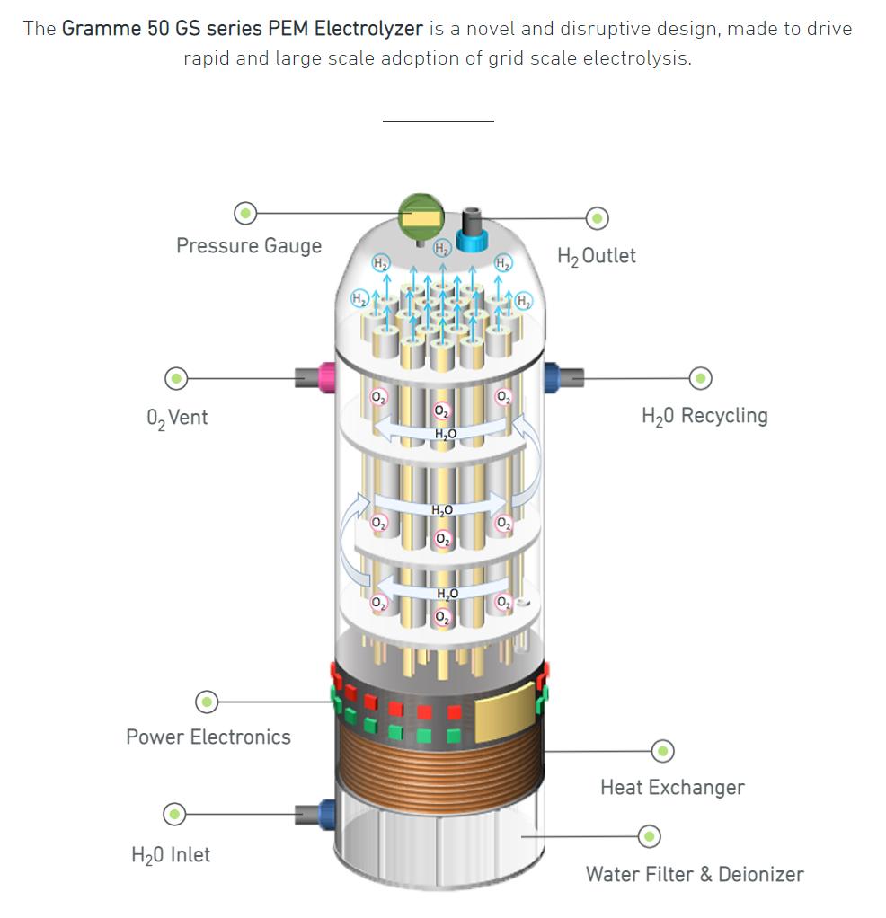 The Gramme 50 GS Series PEM Electrolyzer - green hydrogen production