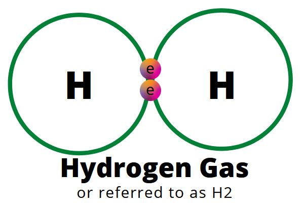 How is hydrogen fuel made