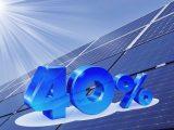 Solar energy - Solar panels - 40 percent